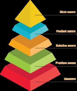 Awareness pyramid
